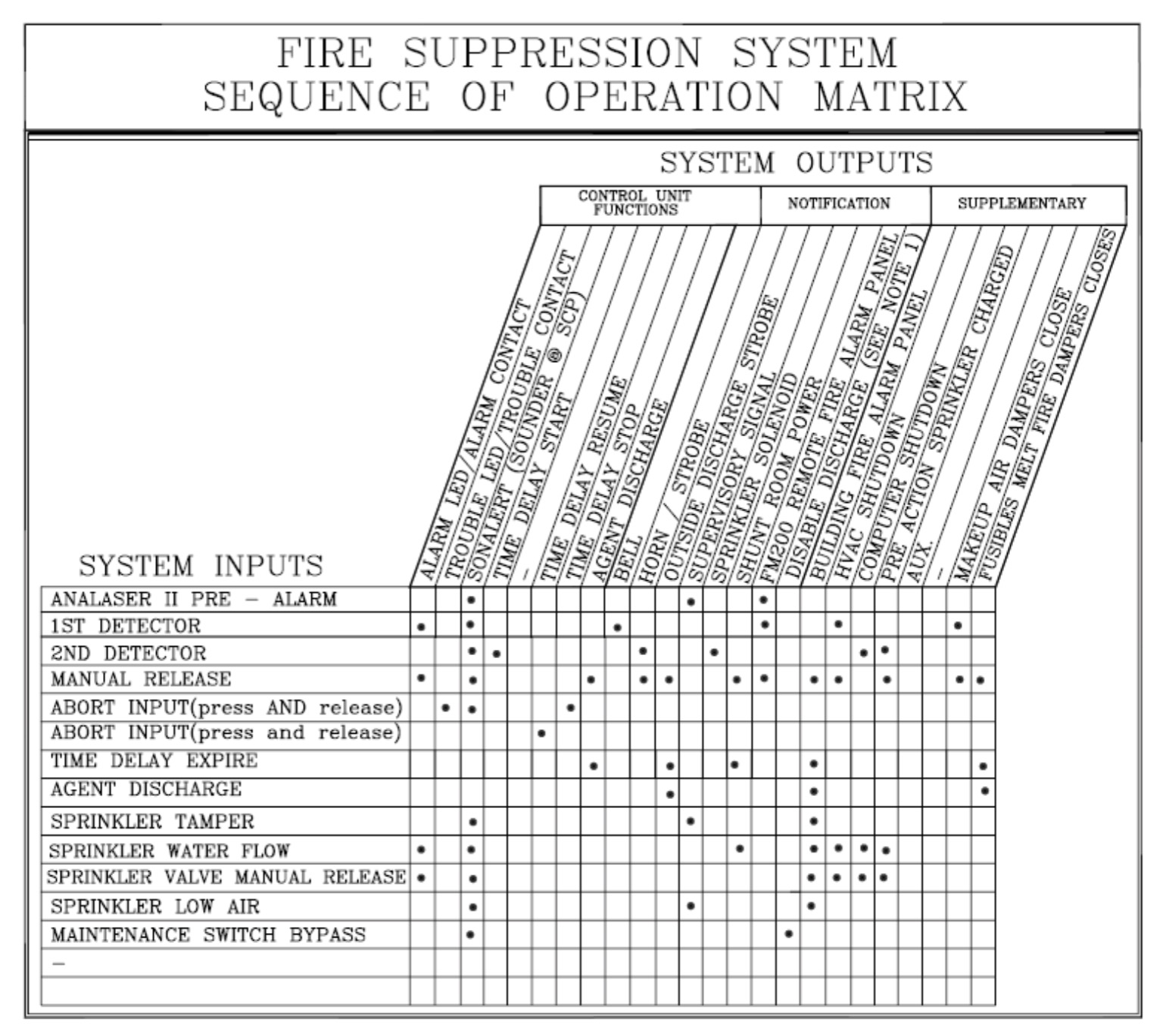 widar fire protectionthe following matrix correlates the inputs to the outputs of the control panel