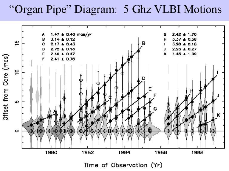 "organ pipe"" diagram   ghz vlbi motions""organ pipe"" diagram   ghz vlbi motions"