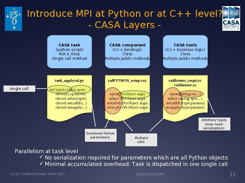 Introduce MPI in CASA - Layers II