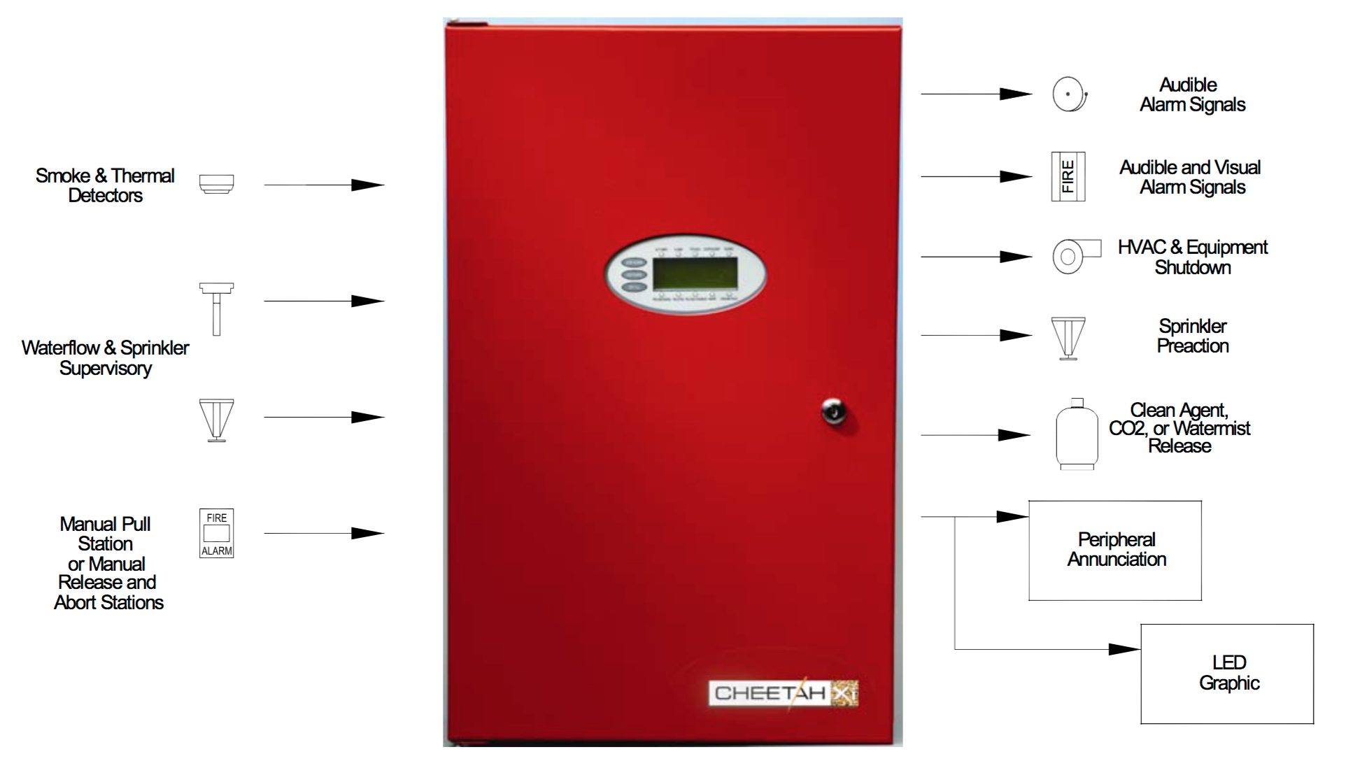 Widar Fire Protection Panel Hook Up Diagram Likewise 200 Service On Electrical Sub The Control Is Heart Of System It Accepts Input Events And Determines Which Output Actions Will Take Place Accordinagly